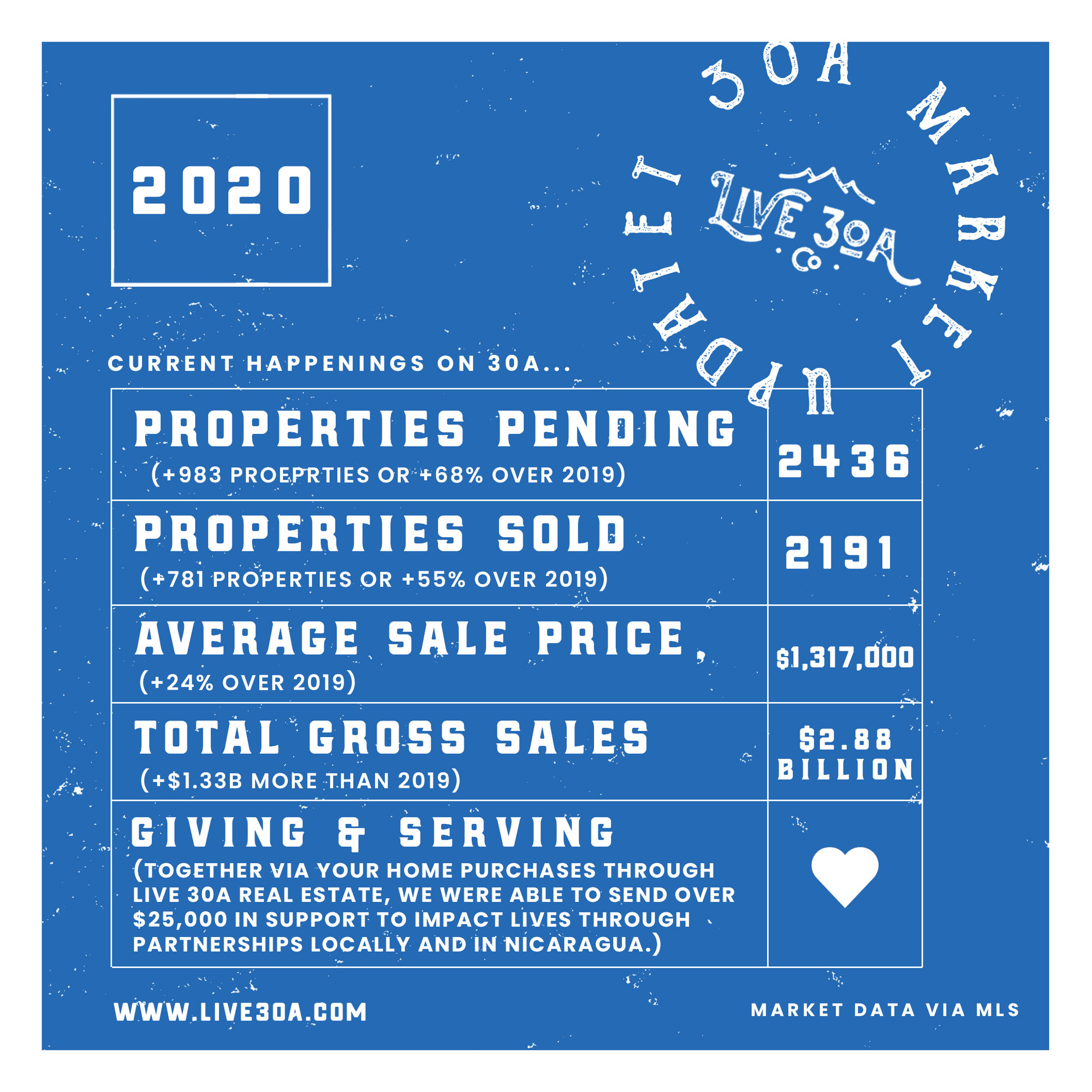 2020 Real Estate Market Report 30A Live 30A
